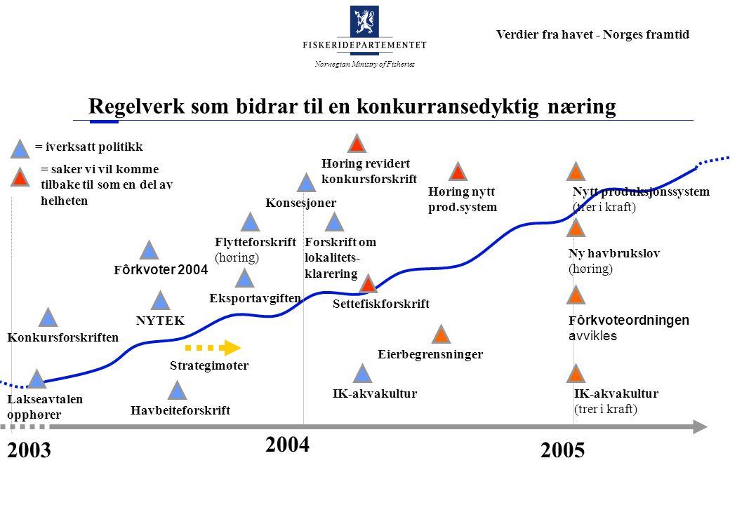 Norwegian Ministry of Fisheries Verdier fra havet - Norges framtid Regelverk som bidrar til en konkurransedyktig næring 2003 2004 2005 Konkursforskriften Eksportavgiften Nytt produksjonssystem (trer i kraft) NYTEK Fôrkvoter 2004 Ny havbrukslov (høring) Fôrkvoteordningen avvikles = iverksatt politikk = saker vi vil komme tilbake til som en del av helheten Konsesjoner Strategimøter Havbeiteforskrift Flytteforskrift (høring) Forskrift om lokalitets- klarering Eierbegrensninger IK-akvakultur (trer i kraft) IK-akvakultur Lakseavtalen opphører Høring nytt prod.system Settefiskforskrift Høring revidert konkursforskrift