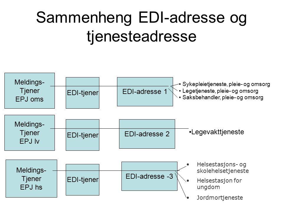 Sammenheng EDI-adresse og tjenesteadresse EDI-adresse 1 EDI-adresse 2 EDI-adresse -3 EDI-tjener Meldings- Tjener EPJ oms EDI-tjener Meldings- Tjener EPJ lv EDI-tjener Meldings- Tjener EPJ hs Sykepleietjeneste, pleie- og omsorg Legetjeneste, pleie- og omsorg Saksbehandler, pleie- og omsorg Legevakttjeneste Helsestasjons- og skolehelsetjeneste Helsestasjon for ungdom Jordmortjeneste