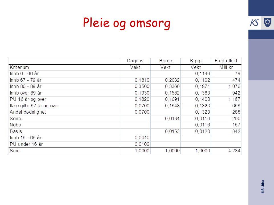 KS Utko Pleie og omsorg