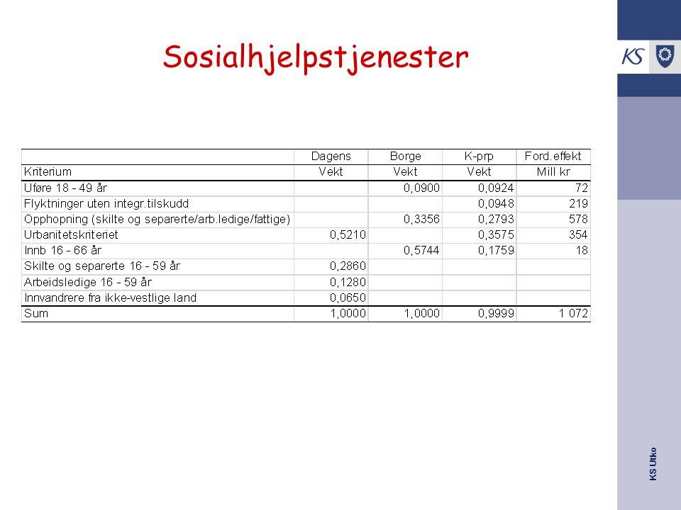 KS Utko Sosialhjelpstjenester