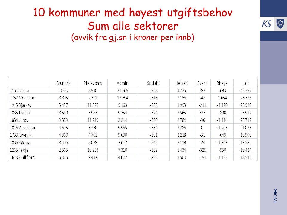 KS Utko 10 kommuner med høyest utgiftsbehov Sum alle sektorer (avvik fra gj.sn i kroner per innb)