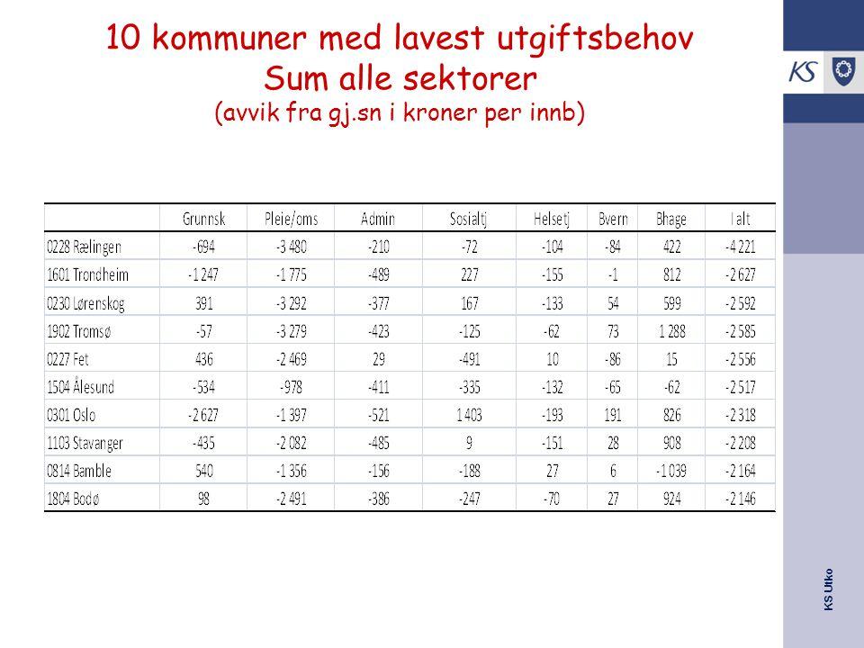 KS Utko 10 kommuner med lavest utgiftsbehov Sum alle sektorer (avvik fra gj.sn i kroner per innb)
