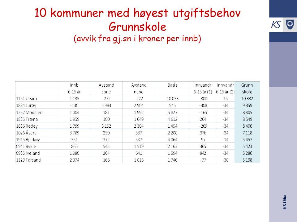 KS Utko 10 kommuner med høyest utgiftsbehov Grunnskole (avvik fra gj.sn i kroner per innb)