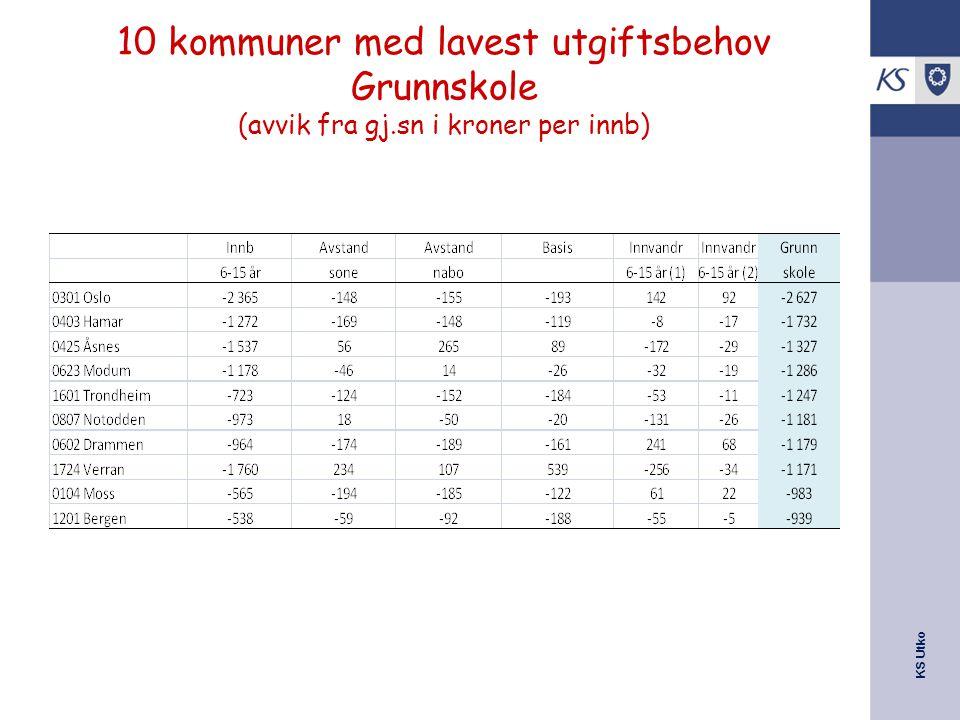 KS Utko 10 kommuner med lavest utgiftsbehov Grunnskole (avvik fra gj.sn i kroner per innb)