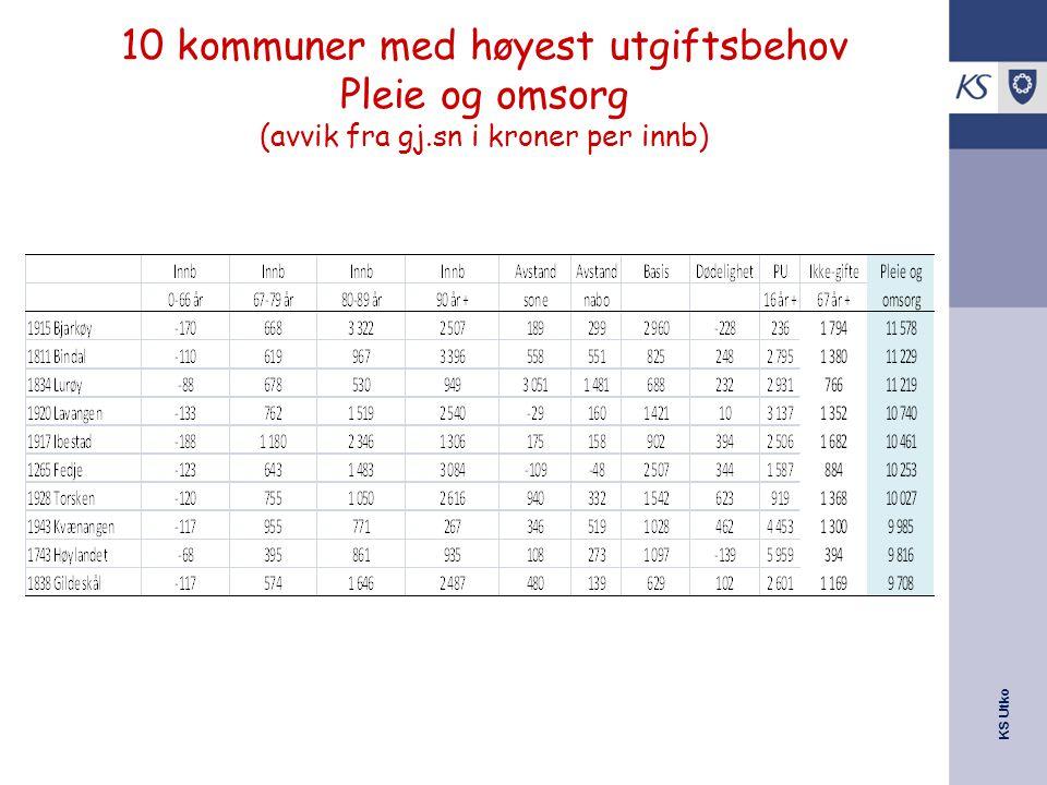 KS Utko 10 kommuner med høyest utgiftsbehov Pleie og omsorg (avvik fra gj.sn i kroner per innb)