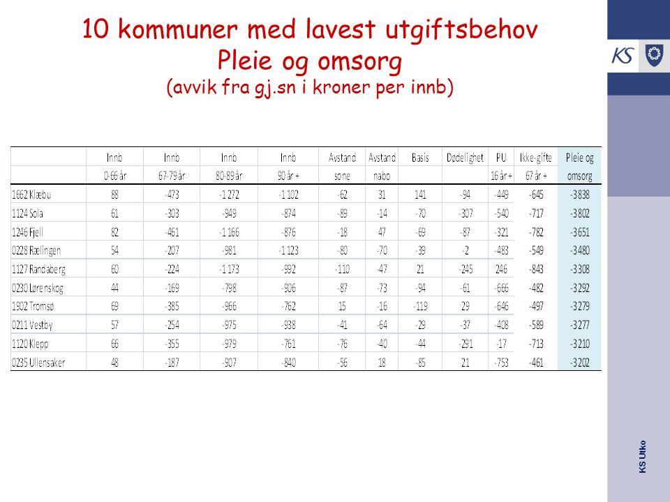 KS Utko 10 kommuner med lavest utgiftsbehov Pleie og omsorg (avvik fra gj.sn i kroner per innb)