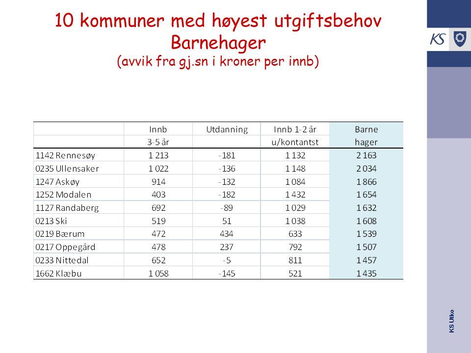 KS Utko 10 kommuner med høyest utgiftsbehov Barnehager (avvik fra gj.sn i kroner per innb)
