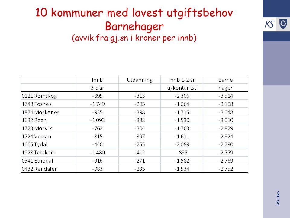 KS Utko 10 kommuner med lavest utgiftsbehov Barnehager (avvik fra gj.sn i kroner per innb)