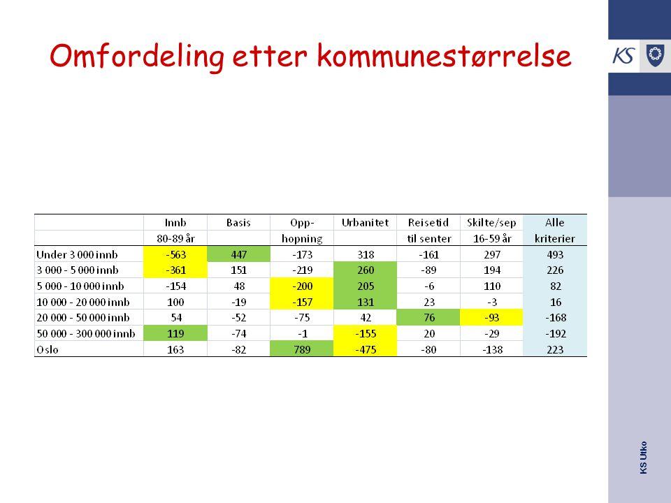 KS Utko Omfordeling etter kommunestørrelse