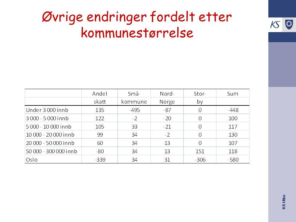 KS Utko Øvrige endringer fordelt etter kommunestørrelse