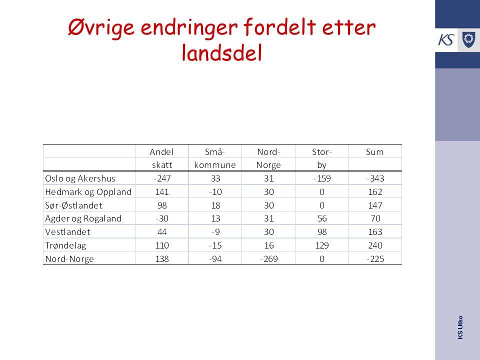 KS Utko Øvrige endringer fordelt etter landsdel