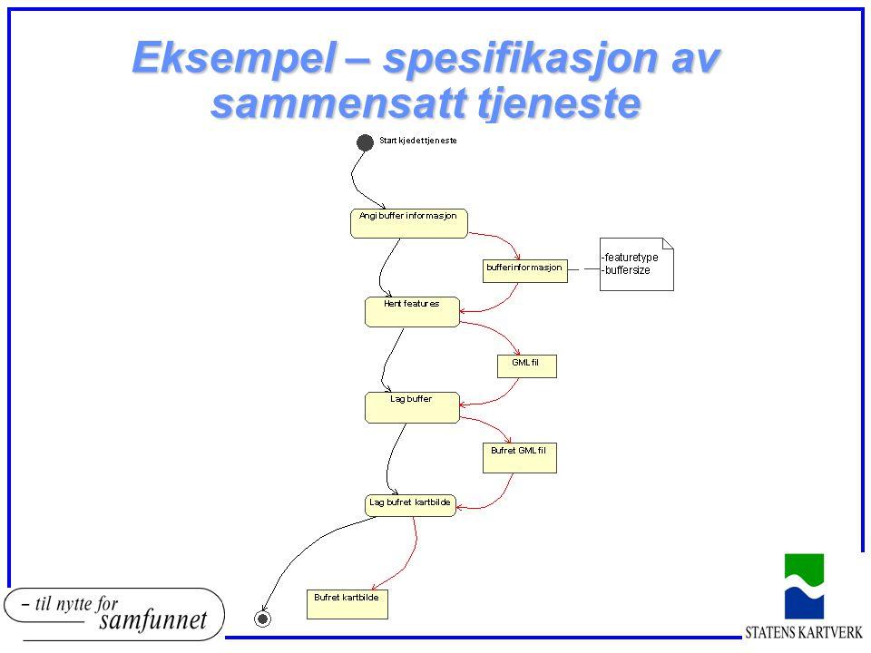 Eksempel – spesifikasjon av sammensatt tjeneste