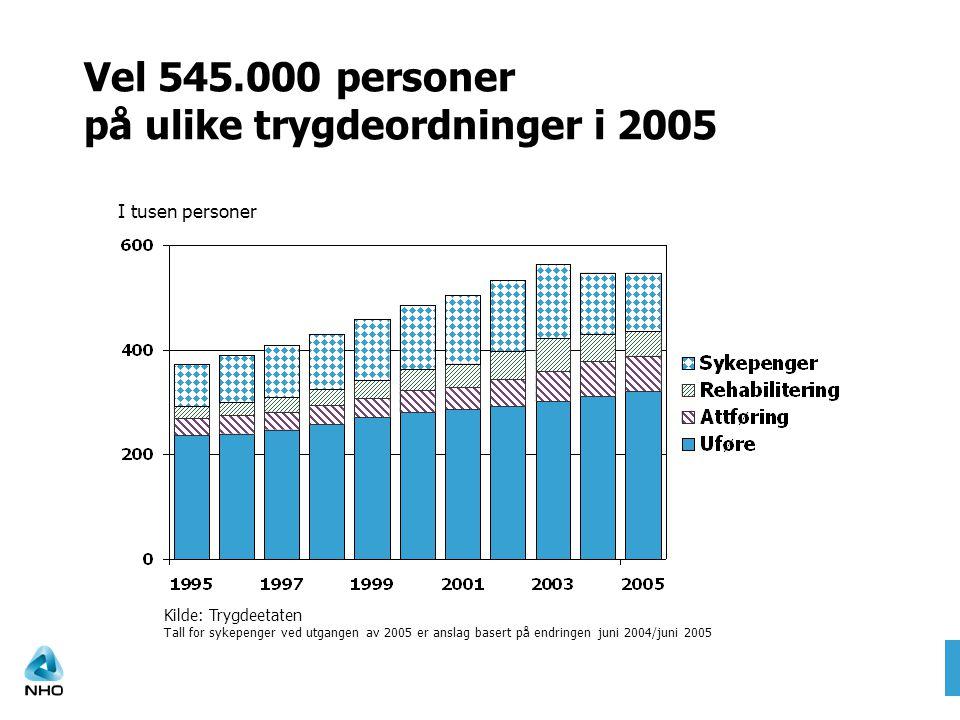 Kilde: Trygdeetaten Tall for sykepenger ved utgangen av 2005 er anslag basert på endringen juni 2004/juni 2005 Vel 545.000 personer på ulike trygdeord