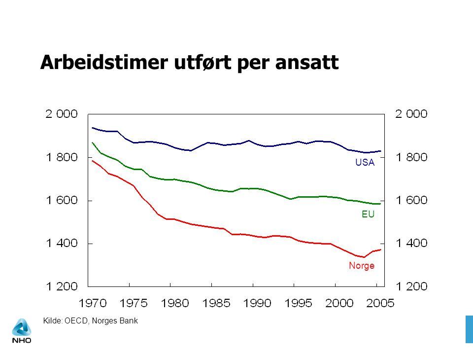 Arbeidstimer utført per ansatt Norge USA EU Kilde: OECD, Norges Bank