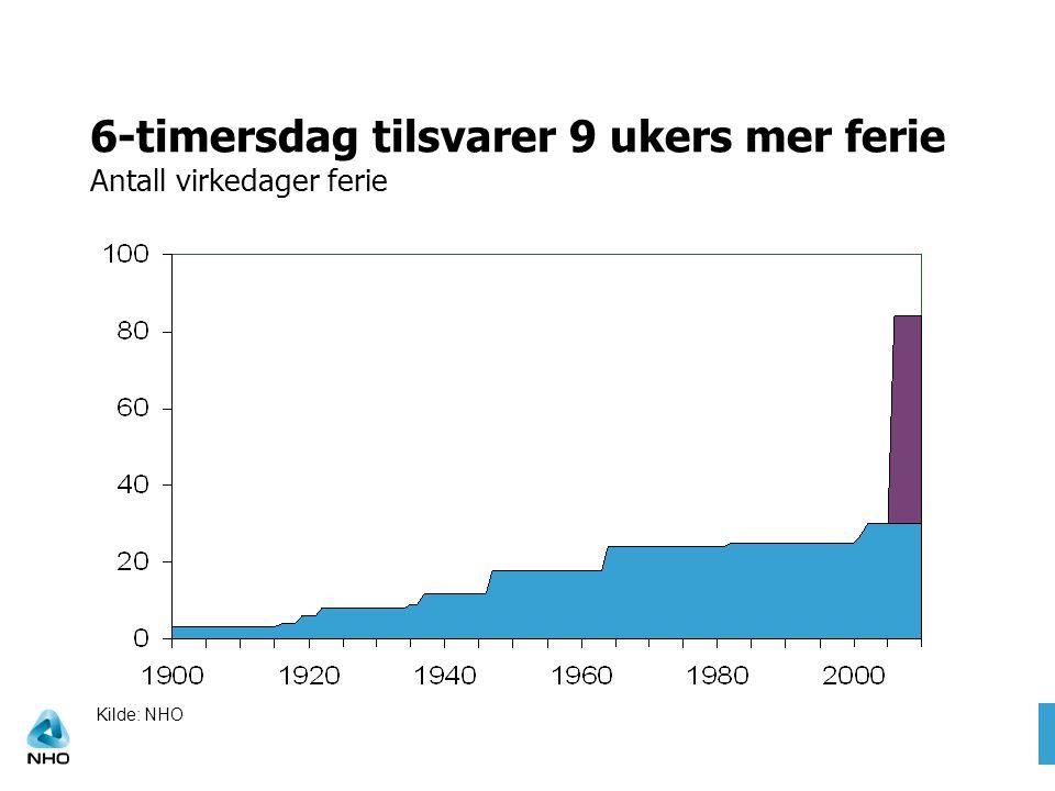 6-timersdag tilsvarer 9 ukers mer ferie Antall virkedager ferie Kilde: NHO