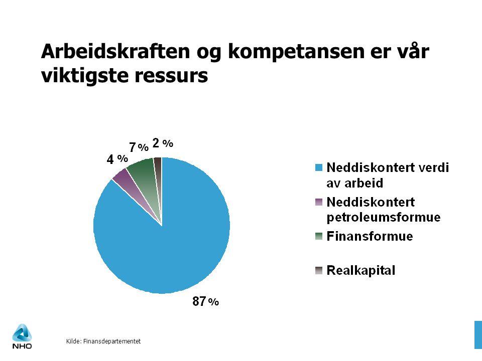 Arbeidskraften og kompetansen er vår viktigste ressurs Kilde: Finansdepartementet % % % %