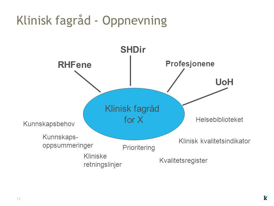 14 Klinisk fagråd - Oppnevning Klinisk fagråd for X Kunnskapsbehov Kunnskaps- oppsummeringer Kliniske retningslinjer Prioritering Kvalitetsregister Kl