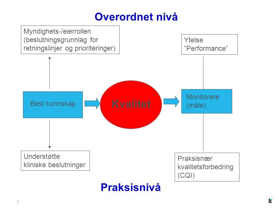 """8 Best kunnskap Kvalitet Monitorere (måle) Myndighets-/eierrollen (beslutningsgrunnlag for retningslinjer og prioriteringer) Ytelse """"Performance"""" Unde"""