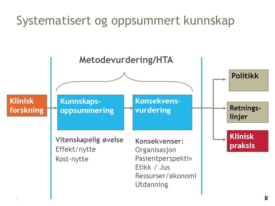 9 Systematisert og oppsummert kunnskap Metodevurdering/HTA Konsekvenser: Organisasjon Pasientperspektiv Etikk / Jus Ressurser/økonomi Utdanning Politi