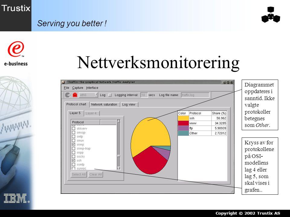 Serving you better .Copyright © 2002 Trustix AS Nettverksmonitorering Grafen oppdateres i sanntid.