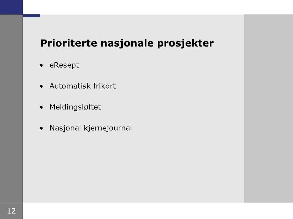 12 Prioriterte nasjonale prosjekter eResept Automatisk frikort Meldingsløftet Nasjonal kjernejournal