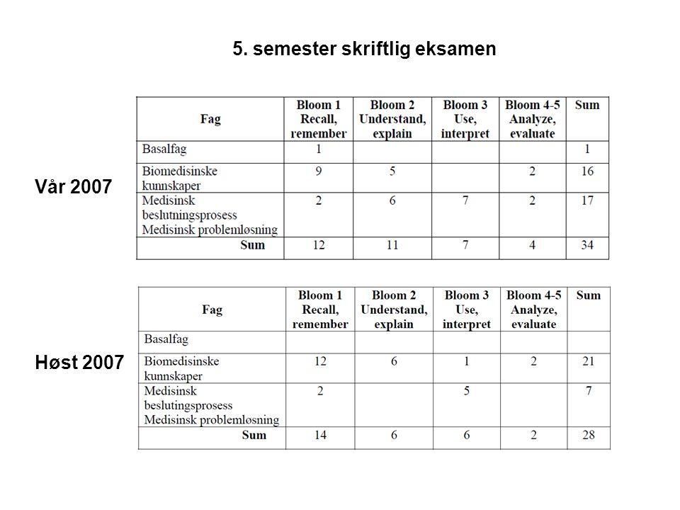5. semester skriftlig eksamen Vår 2007 Høst 2007