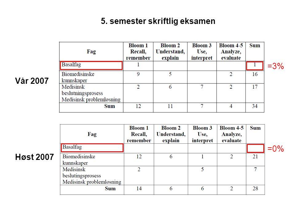 5. semester skriftlig eksamen Vår 2007 Høst 2007 =3% =0%