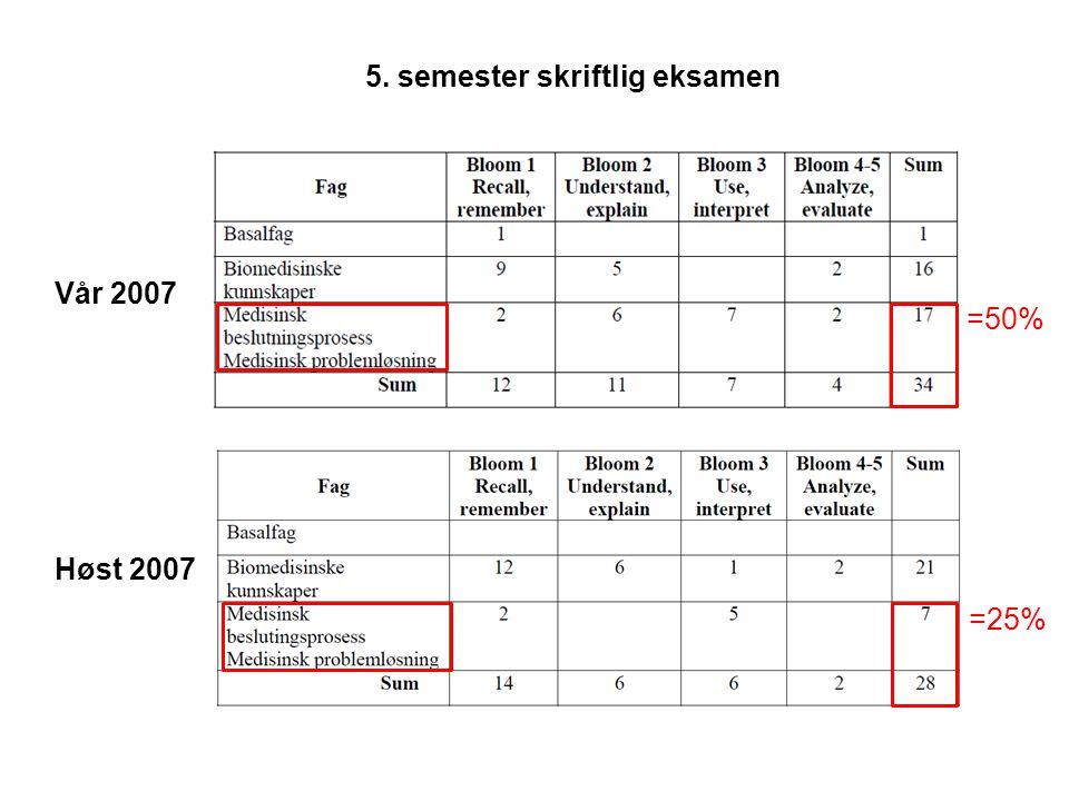 5. semester skriftlig eksamen Vår 2007 Høst 2007 =50% =25%