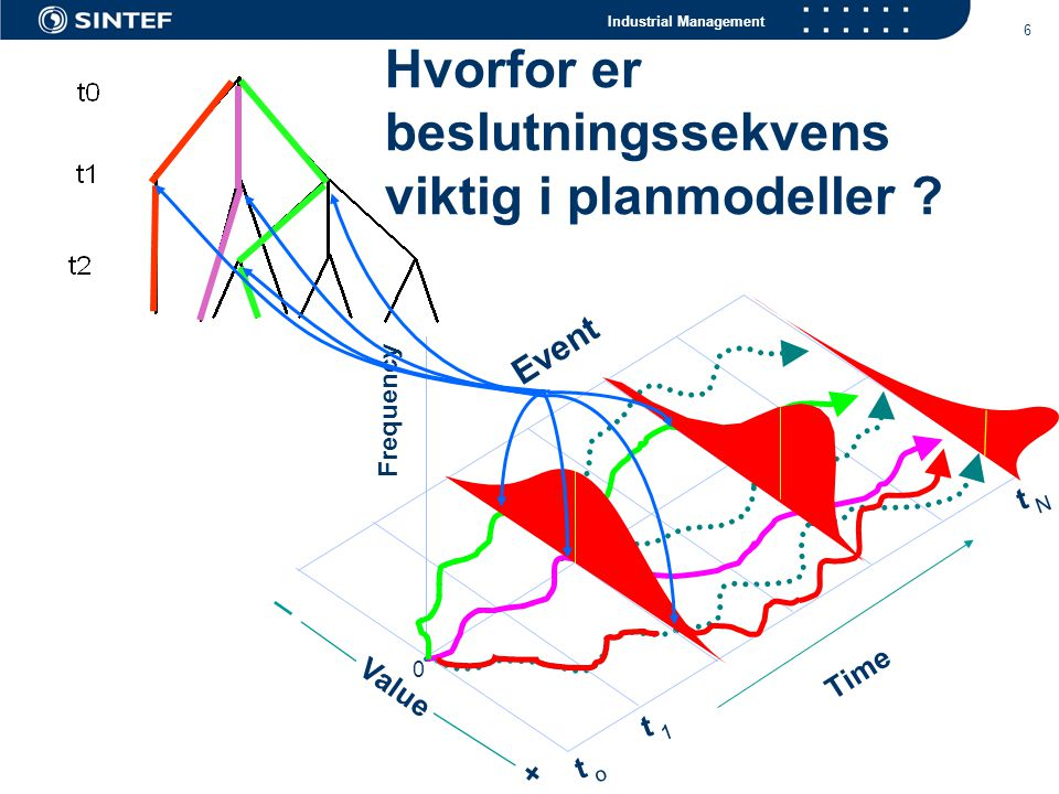 Industrial Management 6 Frequency Value + 0 t o t 1 t N Time Event Hvorfor er beslutningssekvens viktig i planmodeller ?