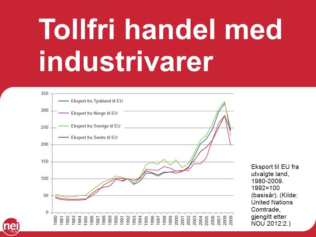 Tollfri handel med industrivarer Eksport til EU fra utvalgte land, 1980-2009.