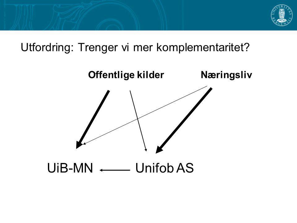 Utfordring: Trenger vi mer komplementaritet? Offentlige kilder UiB-MNUnifob AS Næringsliv