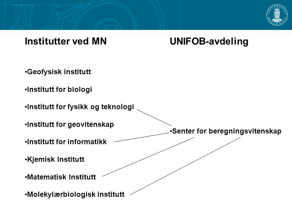 Institutter ved MN Geofysisk institutt Institutt for biologi Institutt for fysikk og teknologi Institutt for geovitenskap Institutt for informatikk Kjemisk Institutt Matematisk Institutt Molekylærbiologisk institutt UNIFOB-avdeling Centre for Integrated Petroleum Research (SFF)