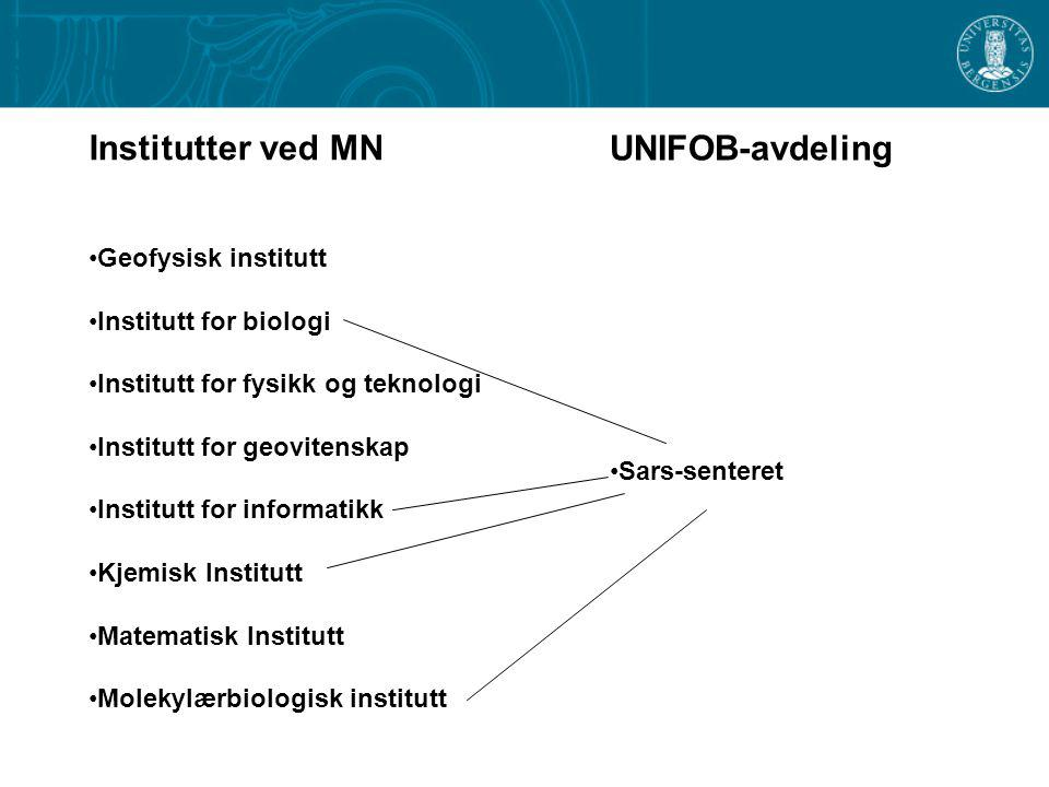 Institutter ved MN Geofysisk institutt Institutt for biologi Institutt for fysikk og teknologi Institutt for geovitenskap Institutt for informatikk Kjemisk Institutt Matematisk Institutt Molekylærbiologisk institutt UNIFOB-avdeling Bjerknessenteret (SFF)
