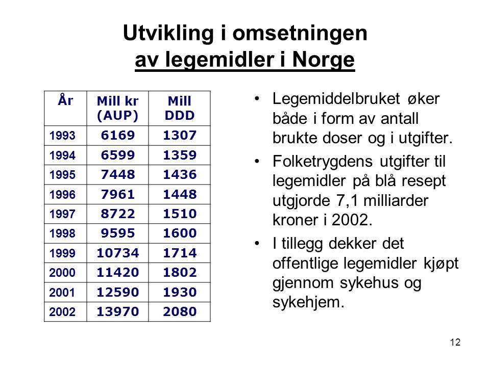 12 Utvikling i omsetningen av legemidler i Norge Legemiddelbruket øker både i form av antall brukte doser og i utgifter. Folketrygdens utgifter til le