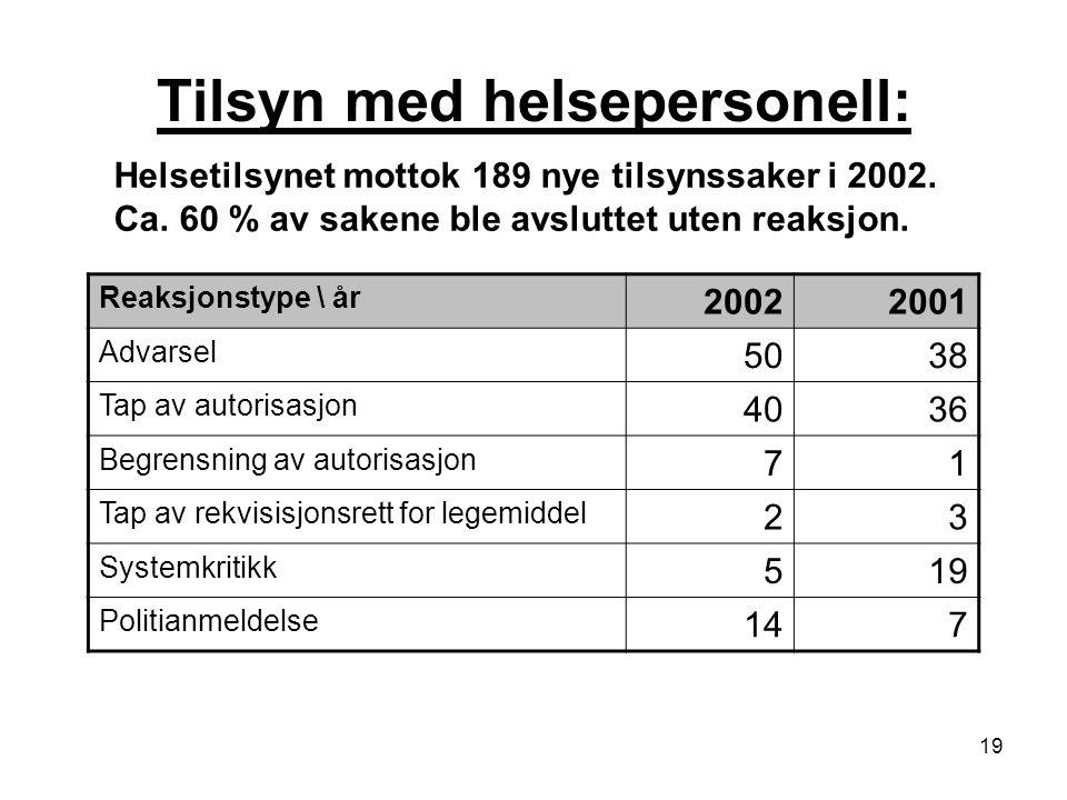 19 Tilsyn med helsepersonell: Helsetilsynet mottok 189 nye tilsynssaker i 2002. Ca. 60 % av sakene ble avsluttet uten reaksjon. Reaksjonstype \ år 200