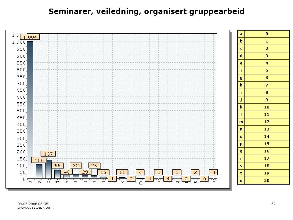 09.05.2006 08:35 www.questback.com 57 Seminarer, veiledning, organisert gruppearbeid a0 b1 c2 d3 e4 f5 g6 h7 i8 j9 k10 l11 m12 n13 o14 p15 q16 r17 s18 t19 u20