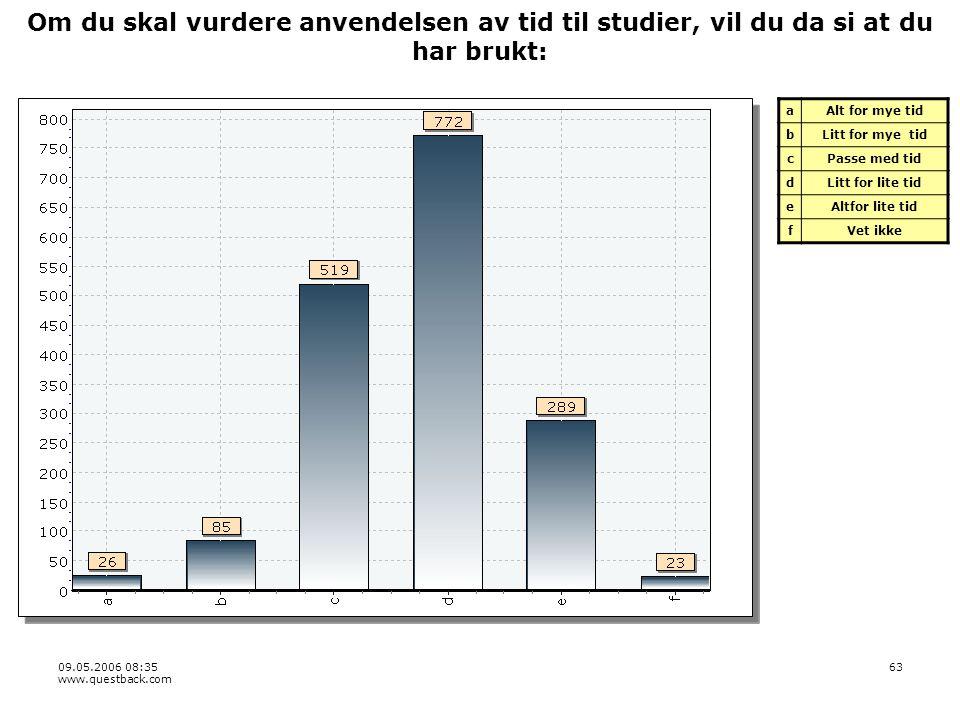 09.05.2006 08:35 www.questback.com 63 Om du skal vurdere anvendelsen av tid til studier, vil du da si at du har brukt: aAlt for mye tid bLitt for mye tid cPasse med tid dLitt for lite tid eAltfor lite tid fVet ikke
