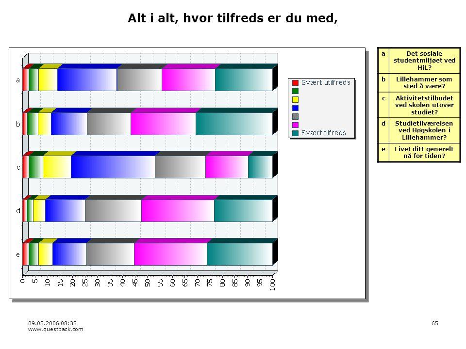 09.05.2006 08:35 www.questback.com 65 Alt i alt, hvor tilfreds er du med, aDet sosiale studentmiljøet ved HiL.