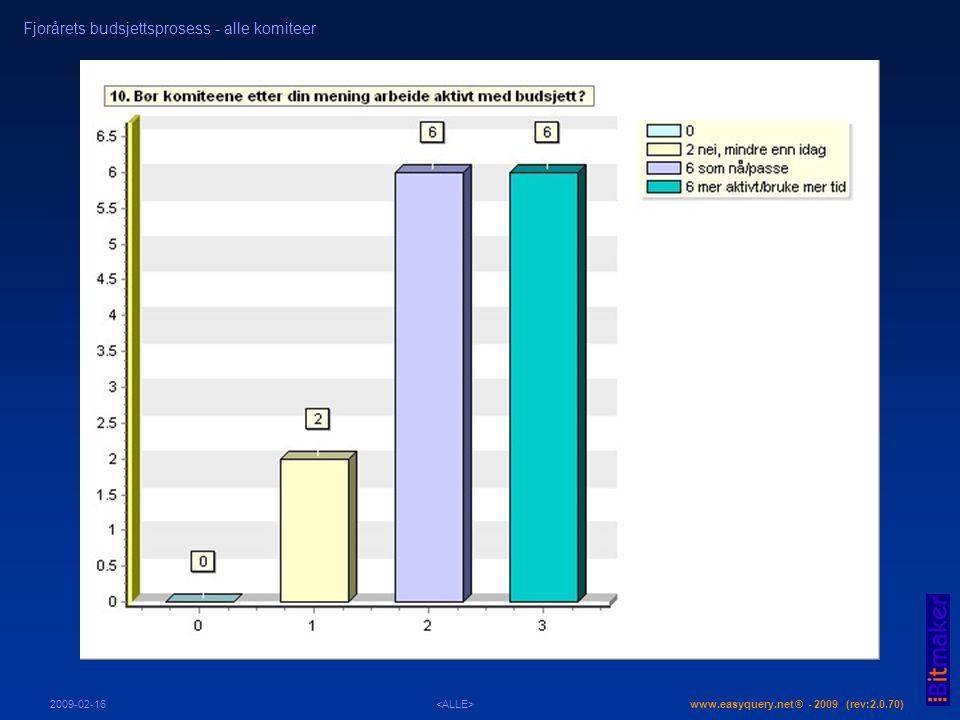 www.easyquery.net ® - 2009 (rev:2.0.70) Fjorårets budsjettsprosess - alle komiteer 2009-02-16