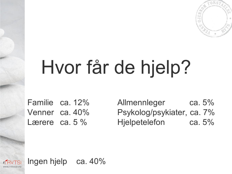 Hvor får de hjelp? Allmennleger ca. 5% Psykolog/psykiater, ca. 7% Hjelpetelefon ca. 5% Familie ca. 12% Venner ca. 40% Lærere ca. 5 % Ingen hjelpca. 40