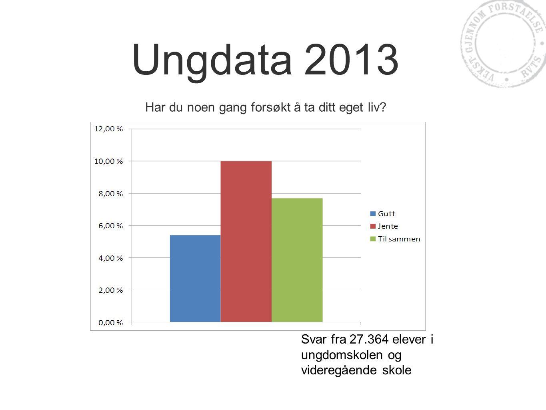 Ungdata 2013 Har du noen gang forsøkt å ta ditt eget liv? Svar fra 27.364 elever i ungdomskolen og videregående skole