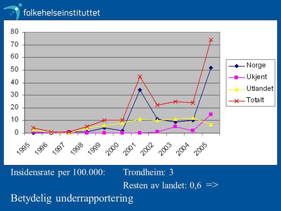 Insidensrate per 100.000: Trondheim: 3 Resten av landet: 0,6 => Betydelig underrapportering