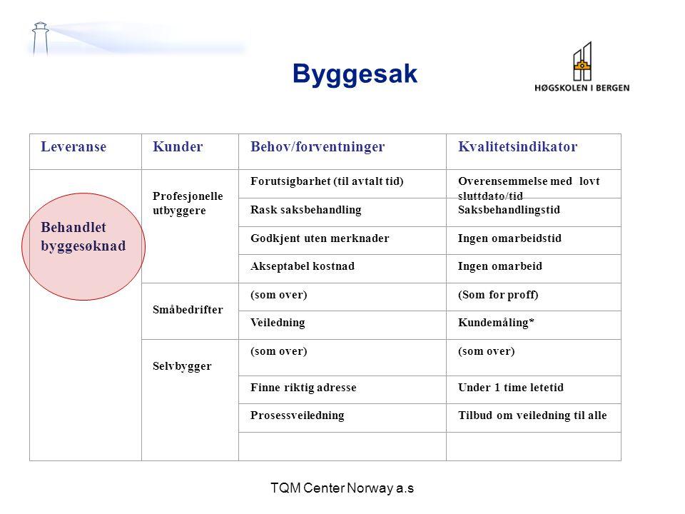 Byggesak TQM Center Norway a.s LeveranseKunderBehov/forventningerKvalitetsindikator Behandlet byggesøknad Profesjonelle utbyggere Forutsigbarhet (til