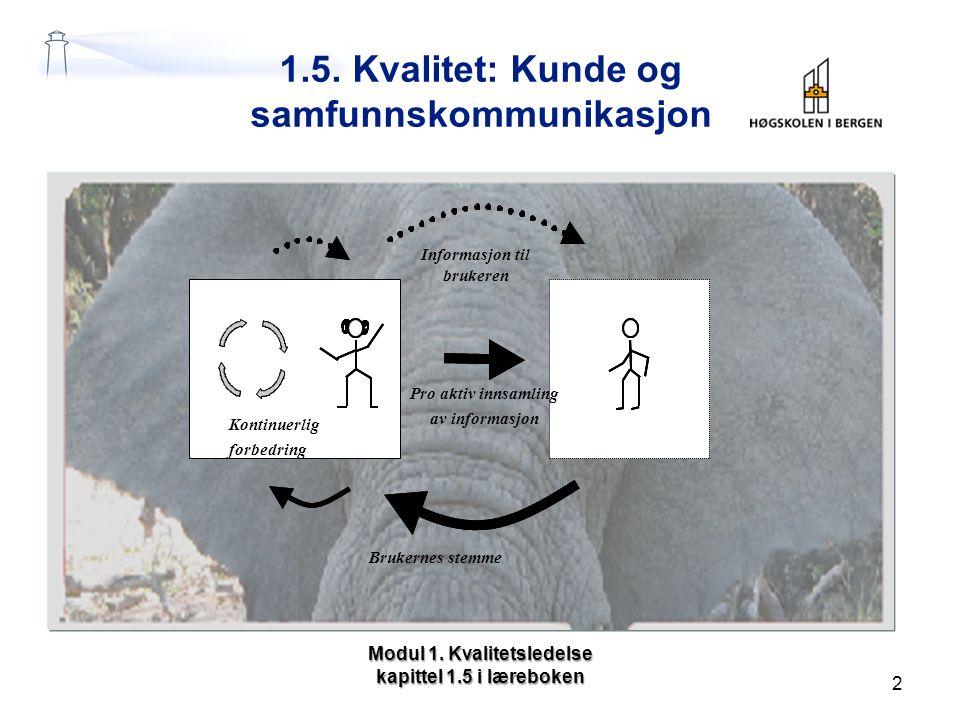 1.5. Kvalitet: Kunde og samfunnskommunikasjon Modul 1. Kvalitetsledelse kapittel 1.5 i læreboken 2