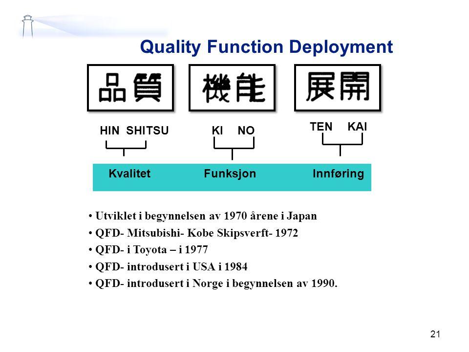 21 Quality Function Deployment HINSHITSUKINO TENKAI KvalitetFunksjonInnføring Utviklet i begynnelsen av 1970 årene i Japan QFD- Mitsubishi- Kobe Skips