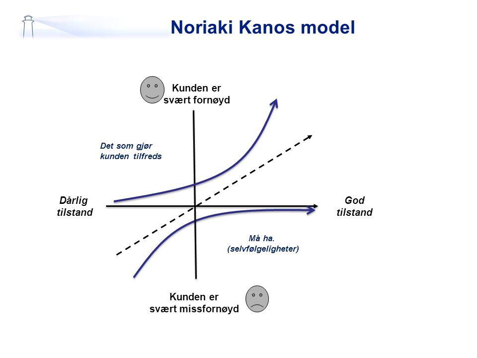 Noriaki Kanos model Kunden er svært fornøyd Må ha. (selvfølgeligheter) Dårlig tilstand God tilstand Kunden er svært missfornøyd Det som gjør kunden ti