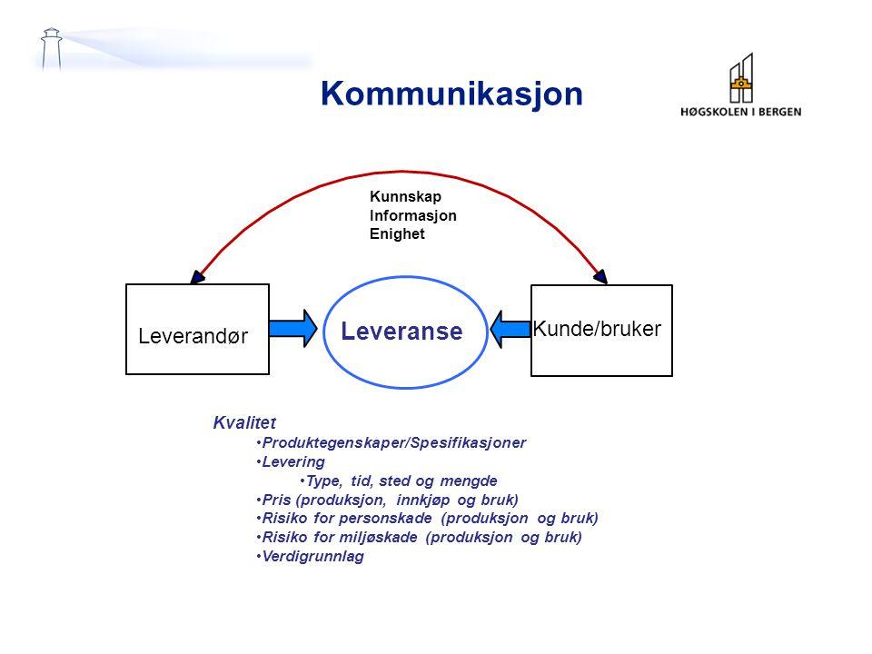 Kunnskap Informasjon Enighet Leverandør Leveranse Kunde/bruker Kvalitet Produktegenskaper/Spesifikasjoner Levering Type, tid, sted og mengde Pris (pro