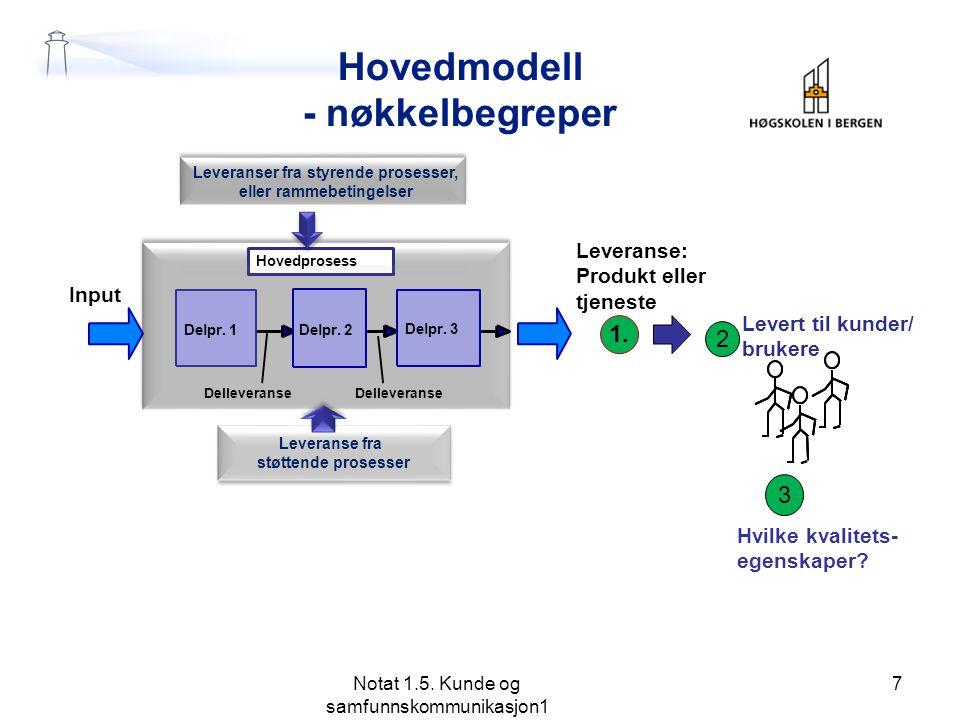 Hovedmodell - nøkkelbegreper Notat 1.5. Kunde og samfunnskommunikasjon1 7 3 1. Leveranse: Produkt eller tjeneste Delpr. 1 Delpr. 2 Delpr. 3 Input Hove