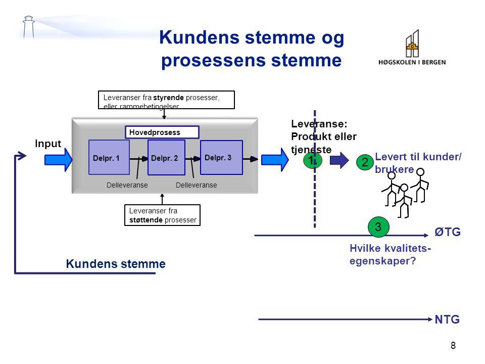 Kundens stemme og prosessens stemme 8 Leveranser fra styrende prosesser, eller rammebetingelser Leveranser fra støttende prosesser 1. Leveranse: Produ