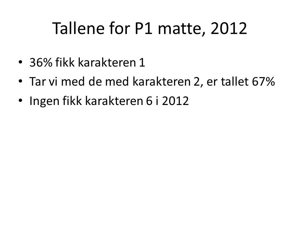 Tallene for P1 matte, 2012 36% fikk karakteren 1 Tar vi med de med karakteren 2, er tallet 67% Ingen fikk karakteren 6 i 2012